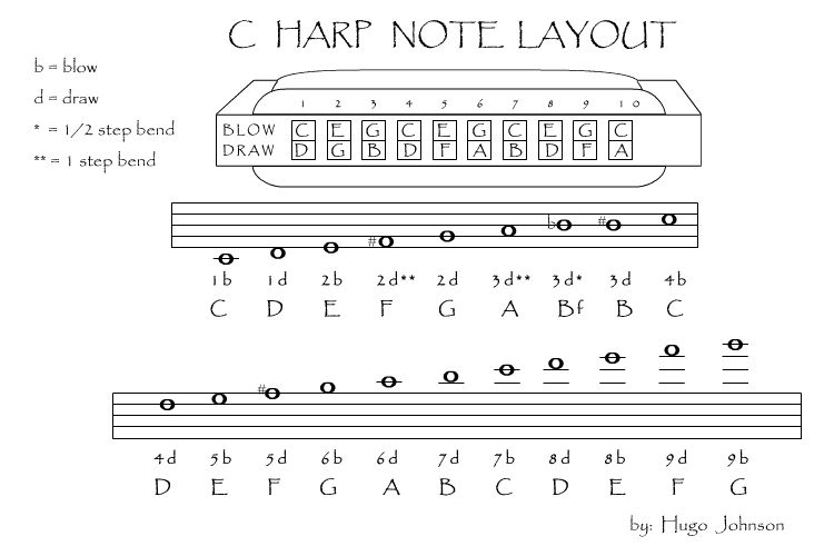 is there a note location chart available for 22 hole chromatic harmonica? - Music: Practice ...