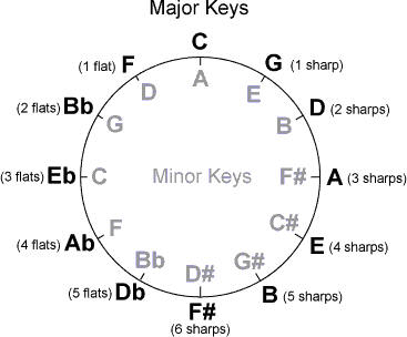 there is no other name chords pdf key of c